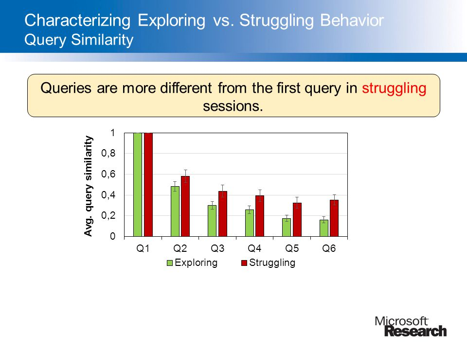 Characterizing Exploring vs. Struggling Behavior Query Similarity