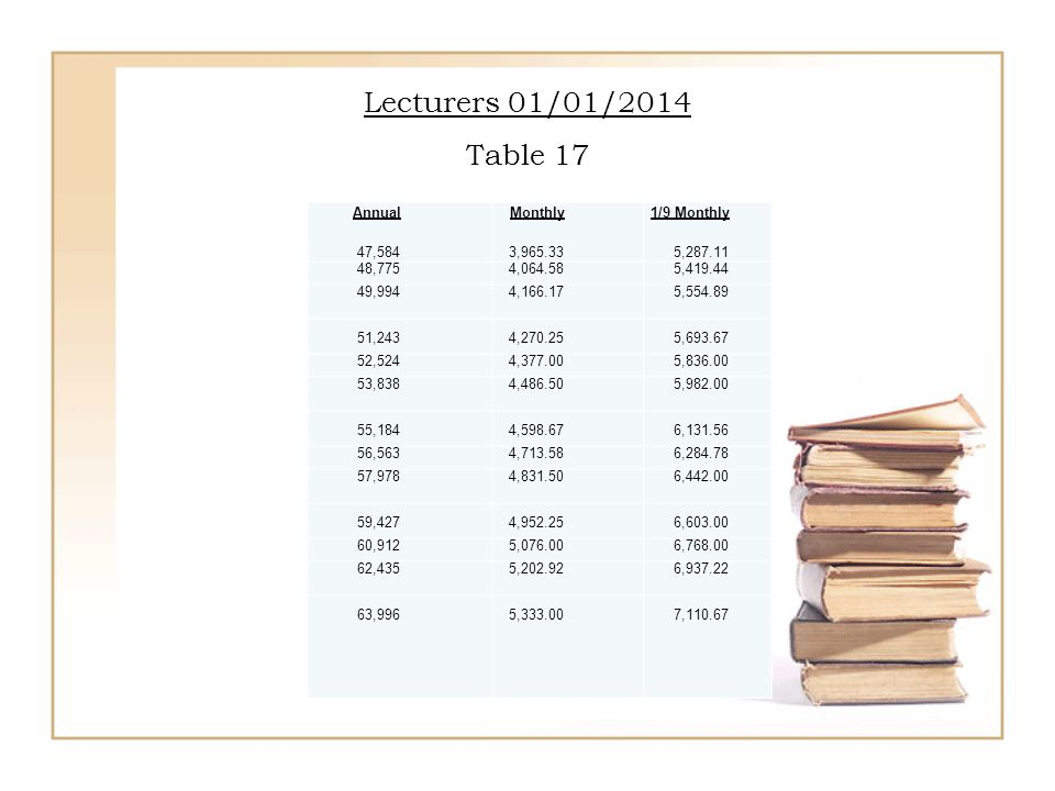 Lecturers 01/01/2014 Table 17 Annual 47,584 Monthly 3,965.33