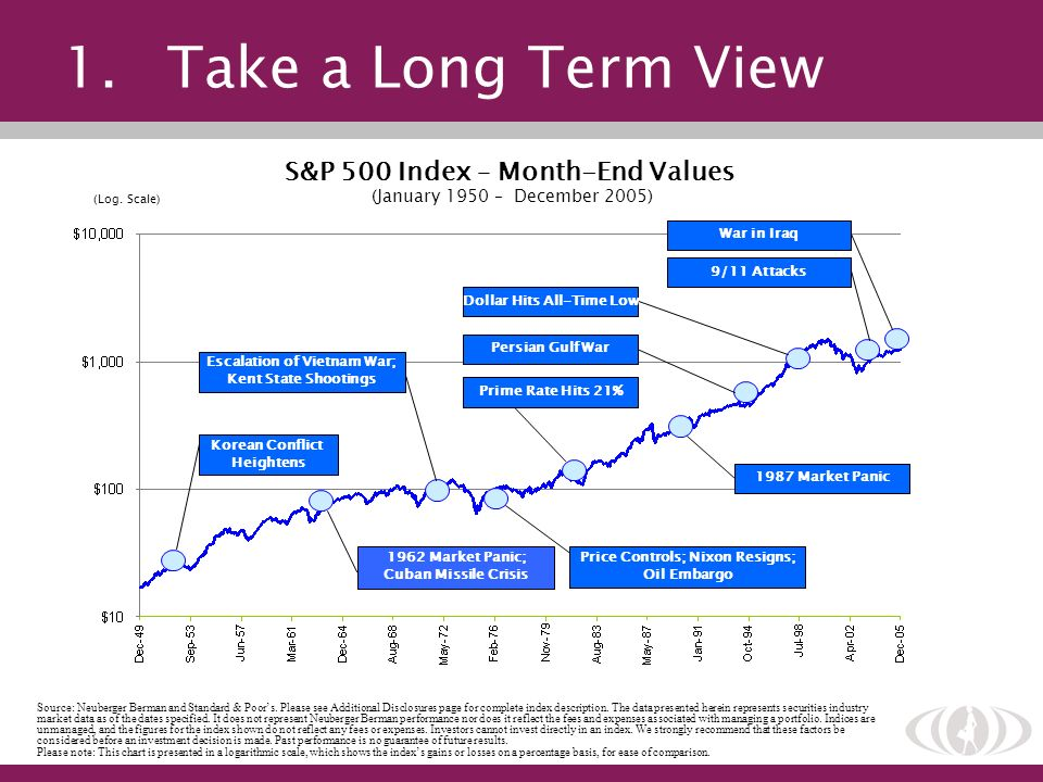 1. Take a Long Term View S&P 500 Index – Month-End Values