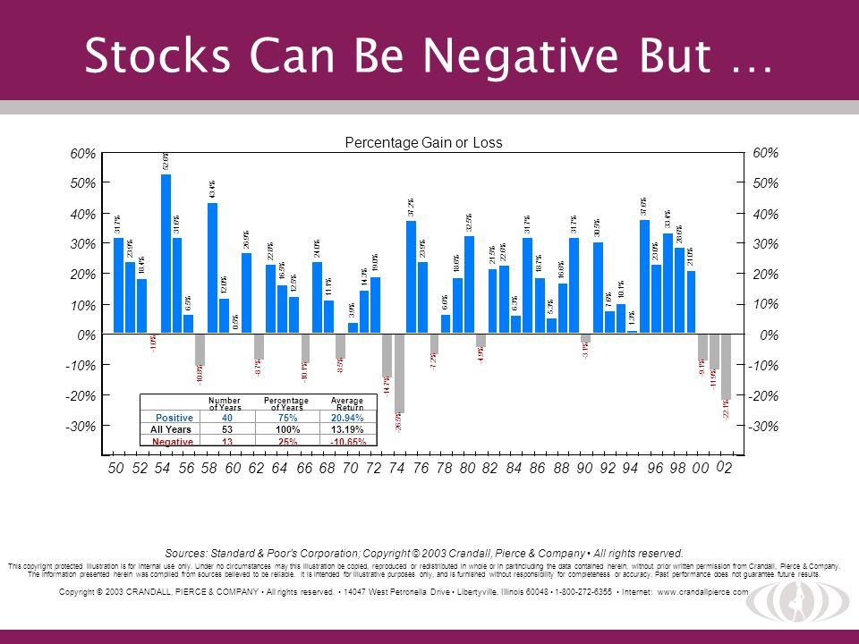 Stocks Can Be Negative But …