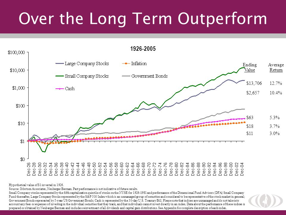 Over the Long Term Outperform
