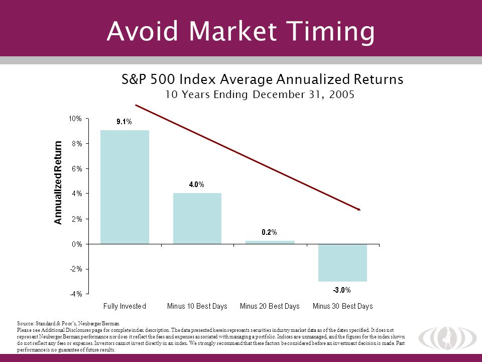 Avoid Market Timing S&P 500 Index Average Annualized Returns