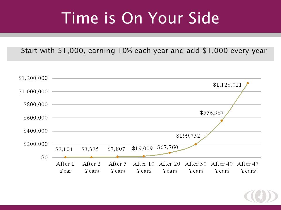 Time is On Your Side Start with $1,000, earning 10% each year and add $1,000 every year