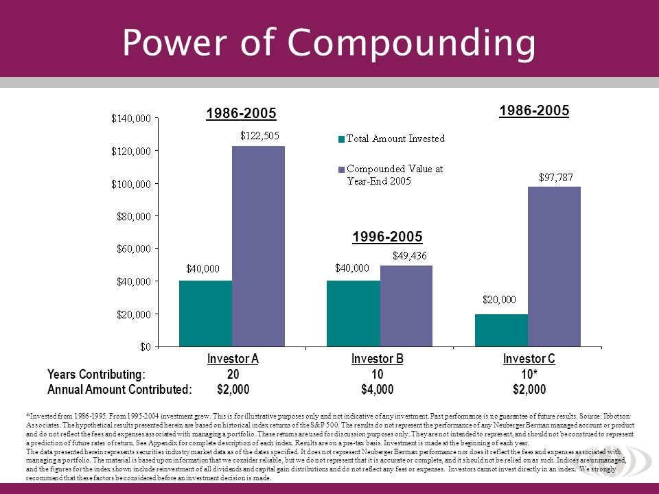 Power of Compounding 1986-2005 1986-2005 1996-2005