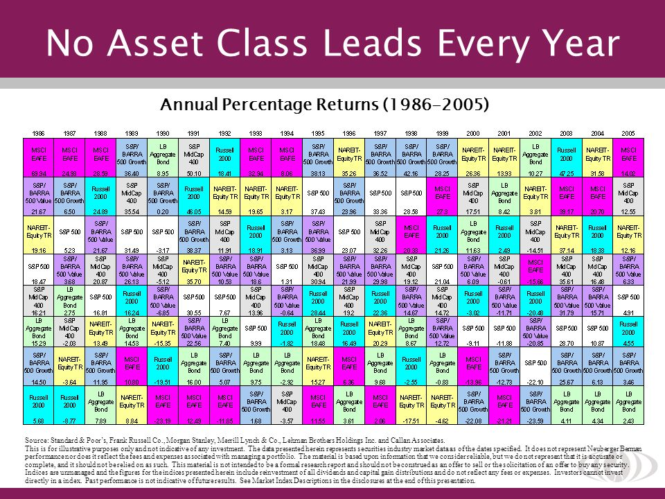 No Asset Class Leads Every Year