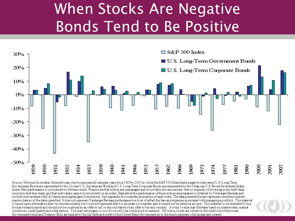 When Stocks Are Negative Bonds Tend to Be Positive