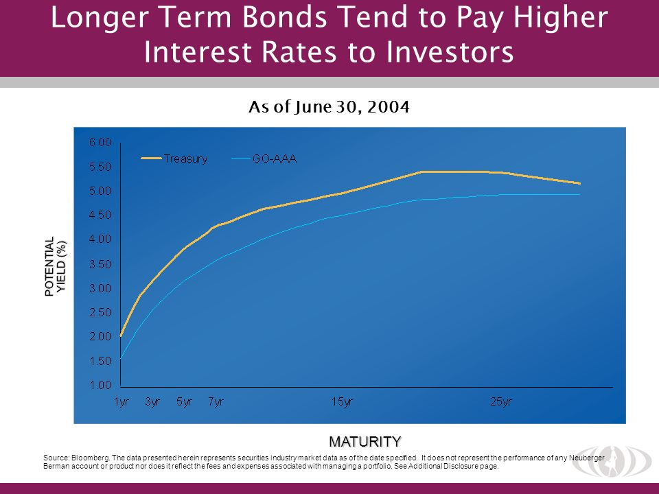 Longer Term Bonds Tend to Pay Higher Interest Rates to Investors