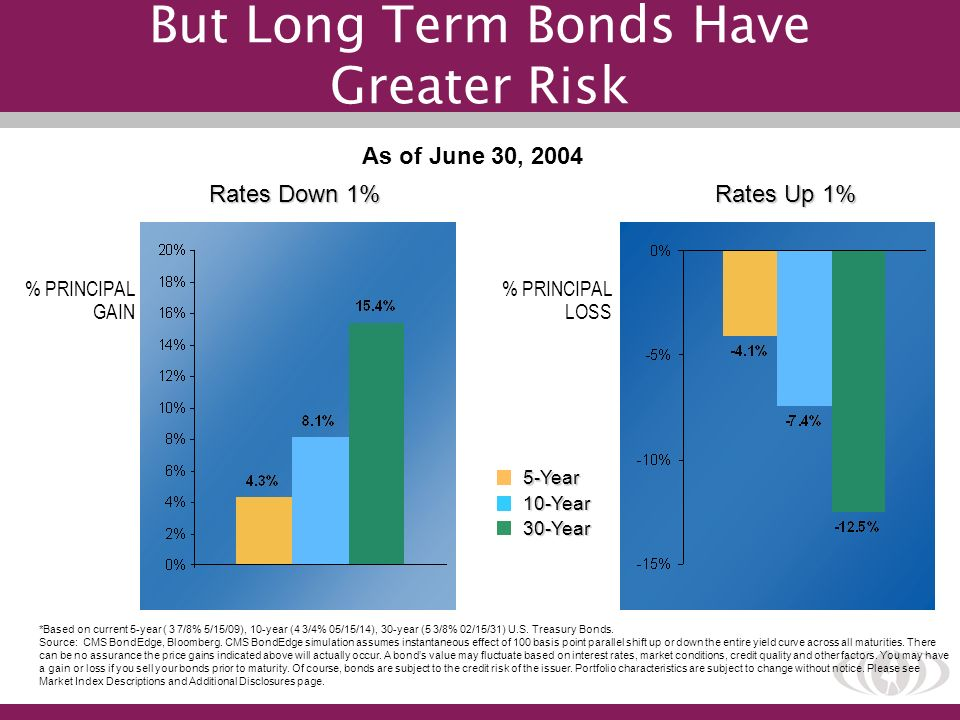 But Long Term Bonds Have Greater Risk