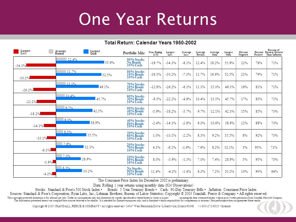 One Year Returns Total Return: Calendar Years 1950-2002