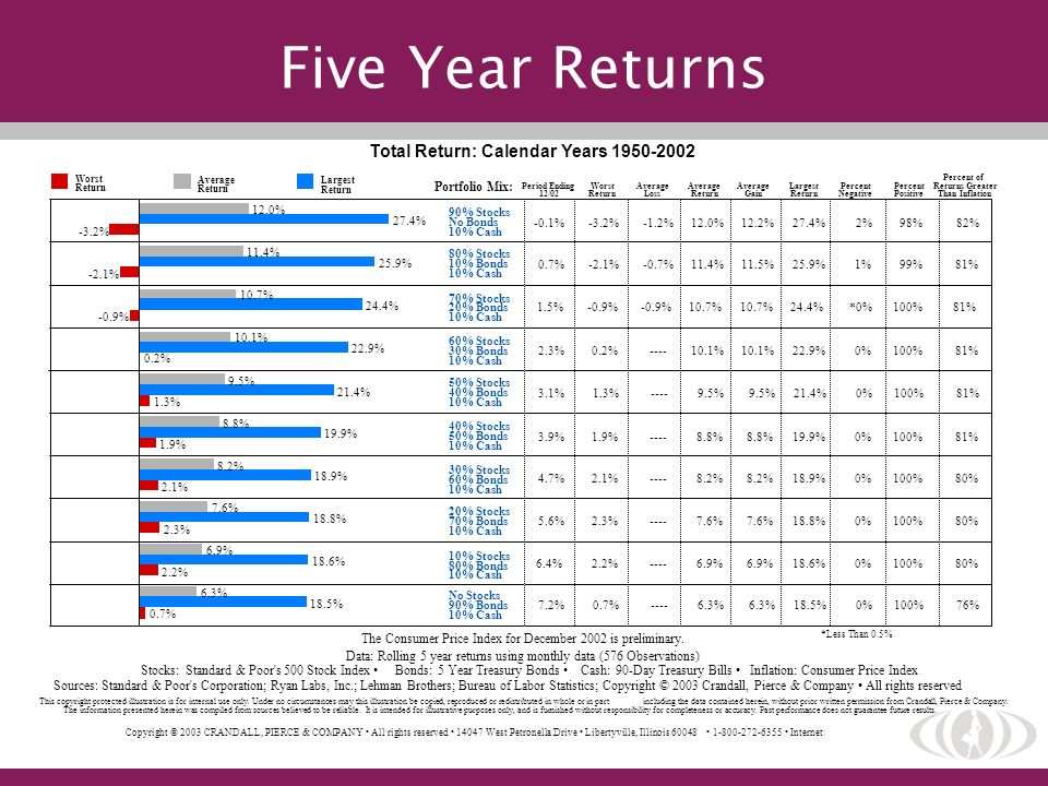 Five Year Returns Total Return: Calendar Years 1950-2002