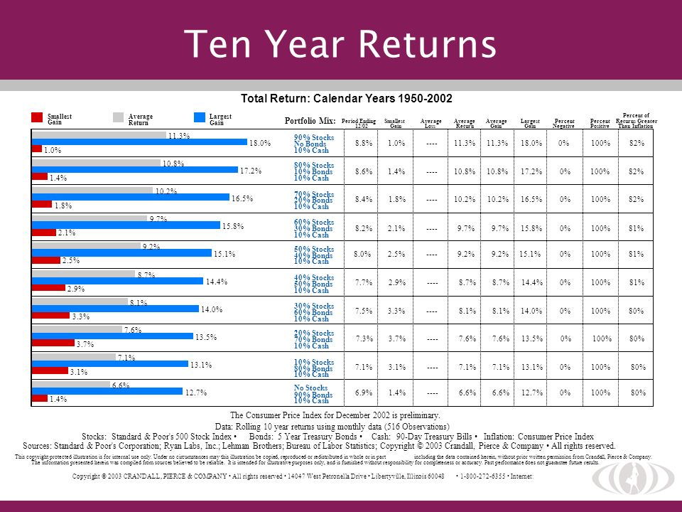Ten Year Returns Total Return: Calendar Years 1950-2002