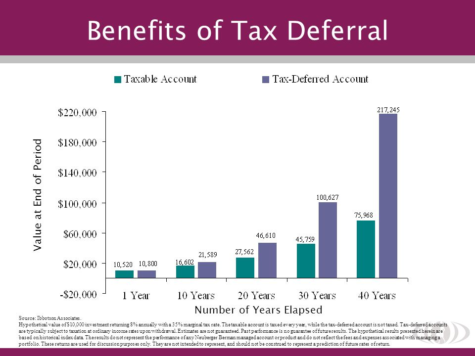 Benefits of Tax Deferral