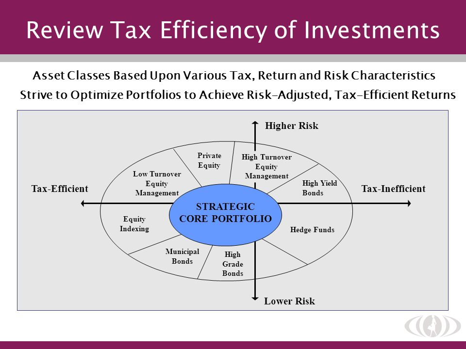 Review Tax Efficiency of Investments