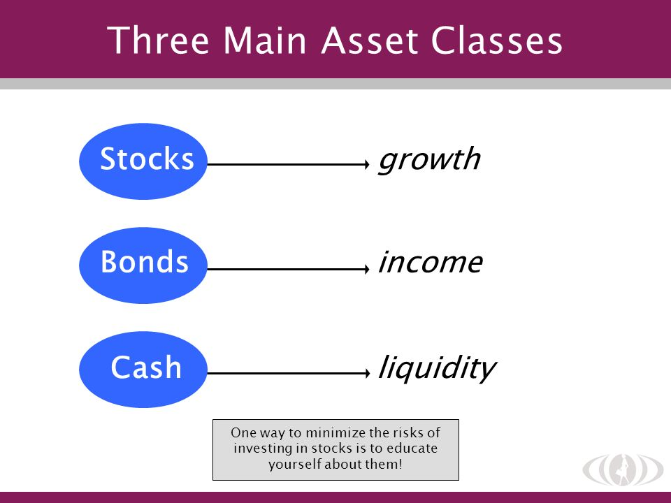 Three Main Asset Classes