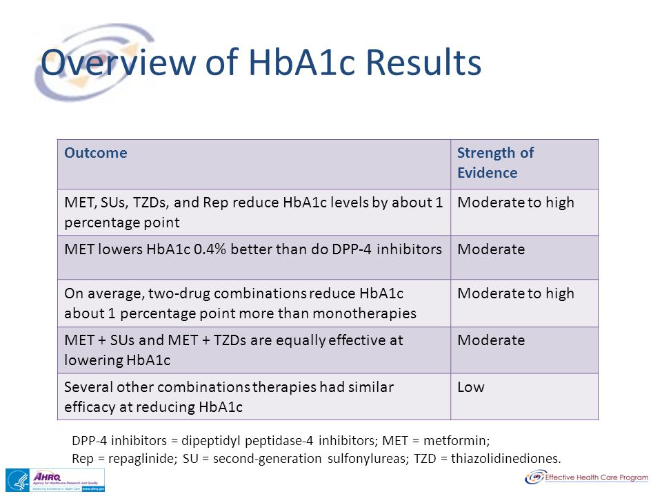 Overview of HbA1c Results