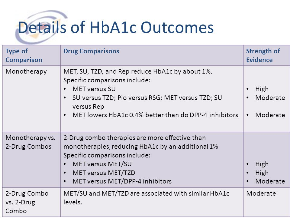Details of HbA1c Outcomes