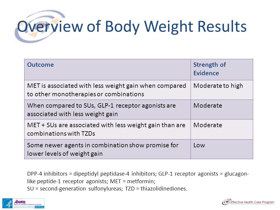 Overview of Body Weight Results