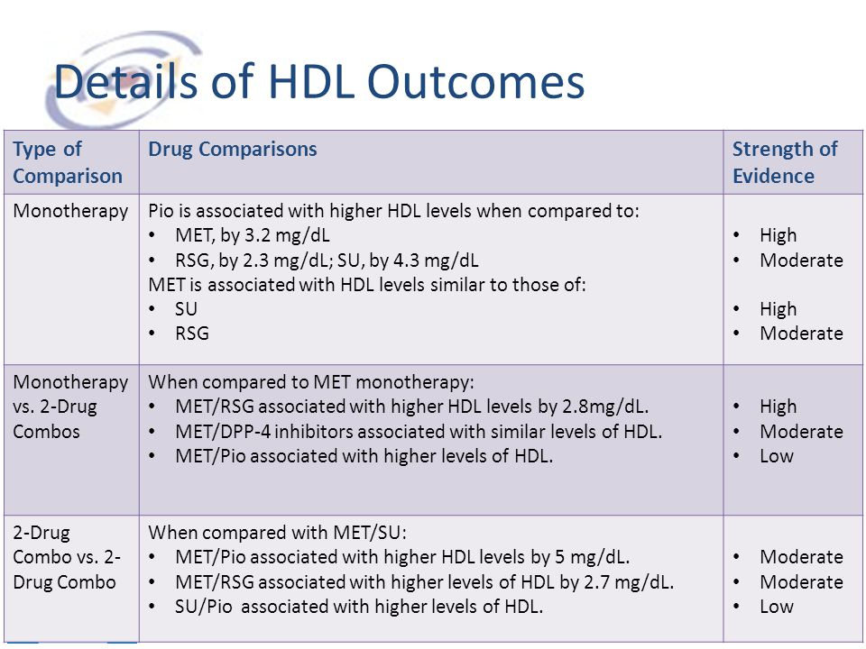 Details of HDL Outcomes