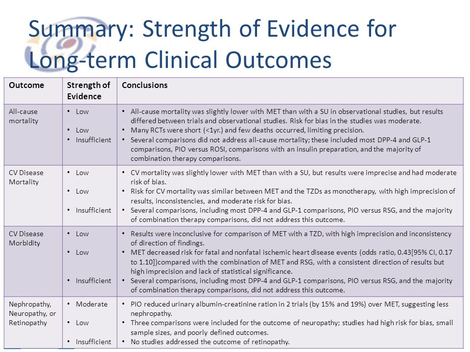 Summary: Strength of Evidence for Long-term Clinical Outcomes