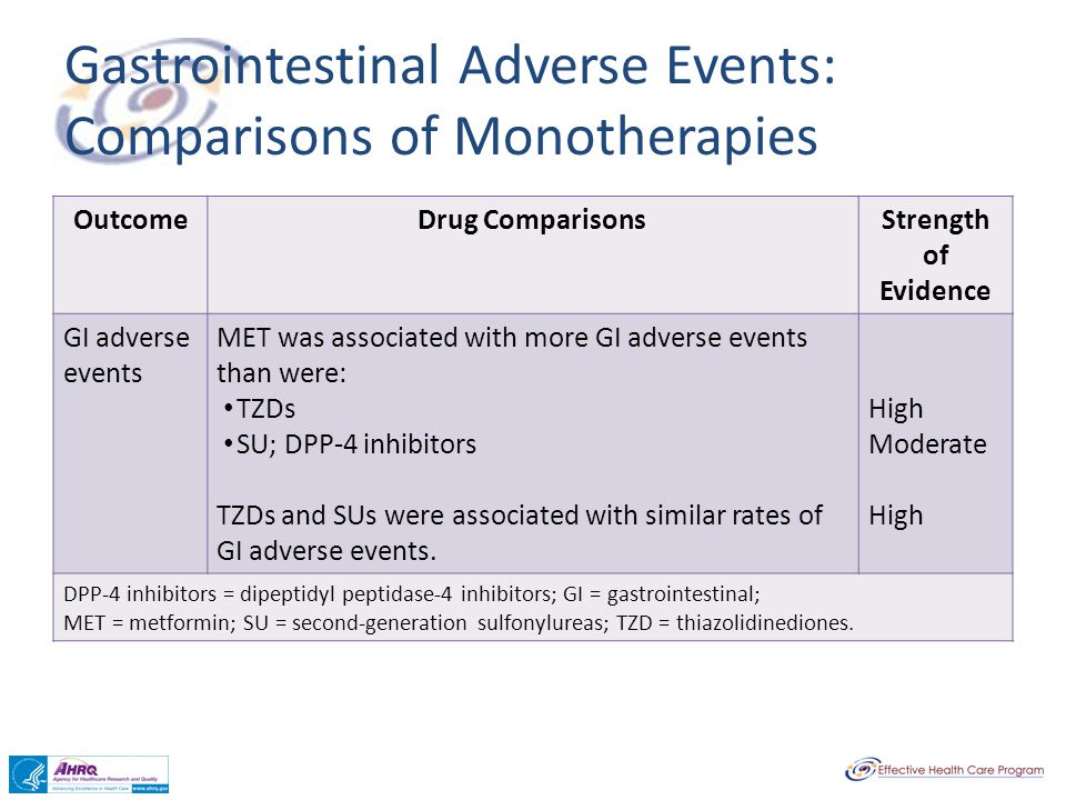 Gastrointestinal Adverse Events: Comparisons of Monotherapies