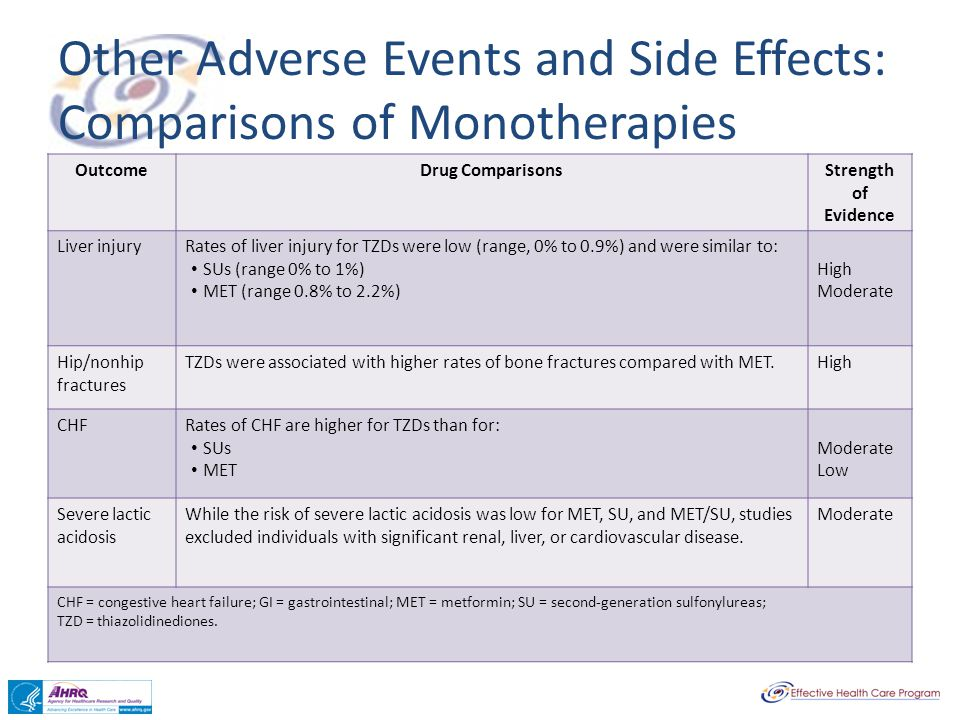 Other Adverse Events and Side Effects: Comparisons of Monotherapies