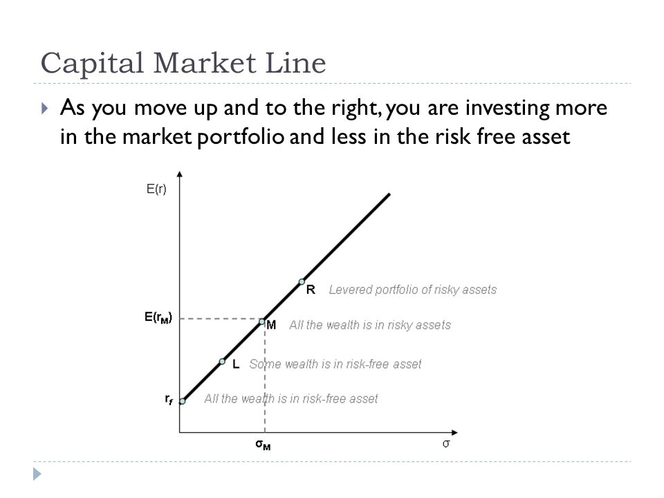 Capital Market Line As you move up and to the right, you are investing more in the market portfolio and less in the risk free asset.