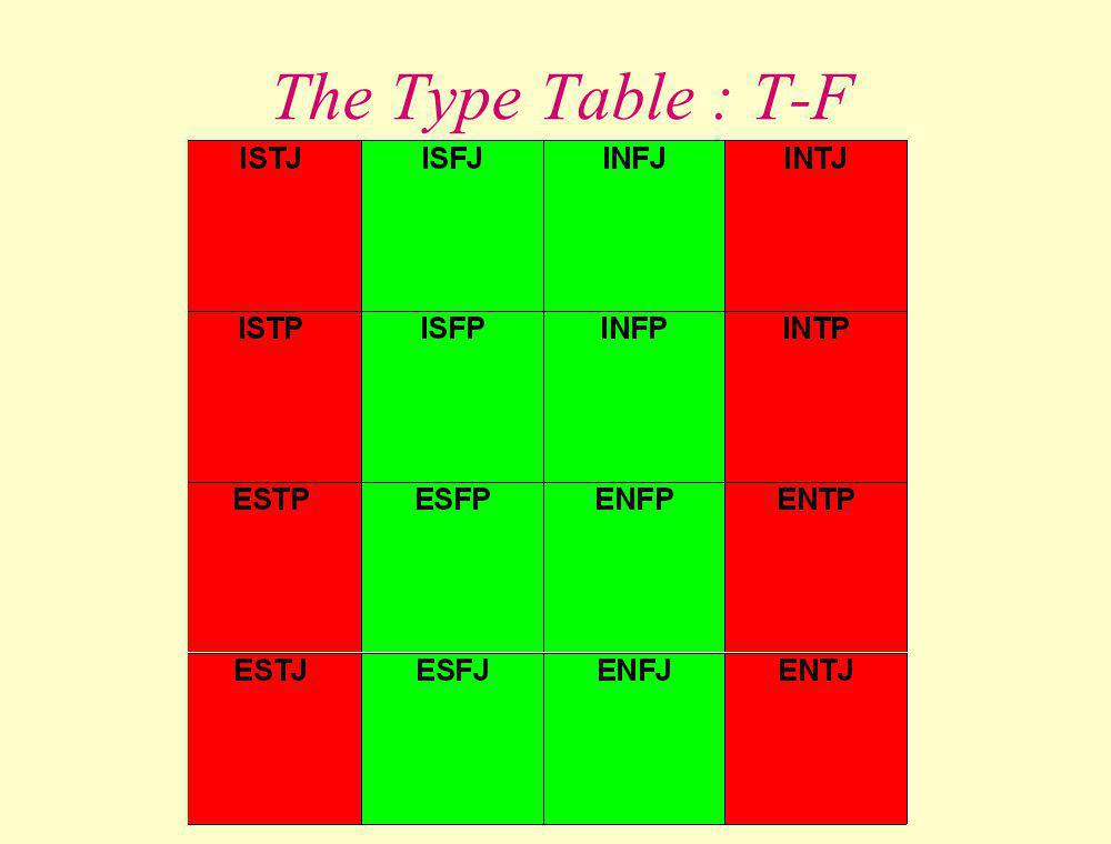 The Type Table : T-F