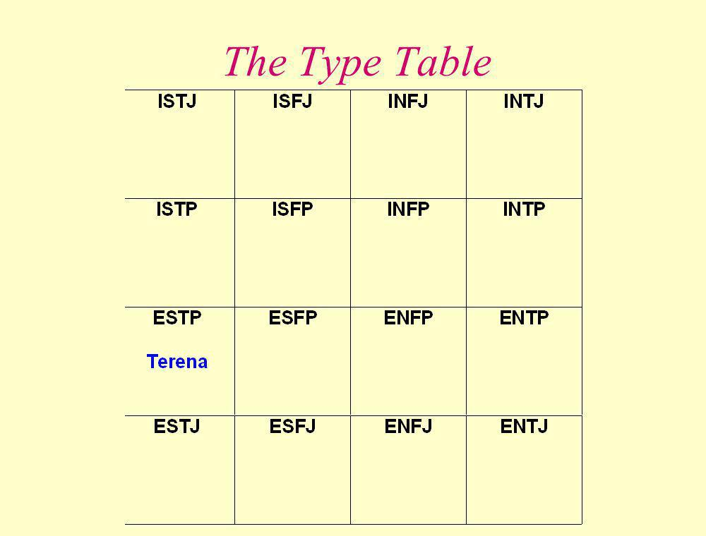 The Type Table