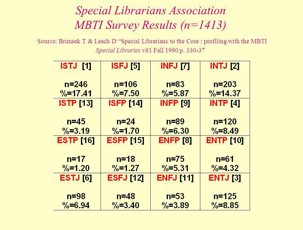 Special Librarians Association MBTI Survey Results (n=1413) Source: Brimsek T & Leach D Special Librarians to the Core : profiling with the MBTI Special Libraries v81 Fall 1990 p.