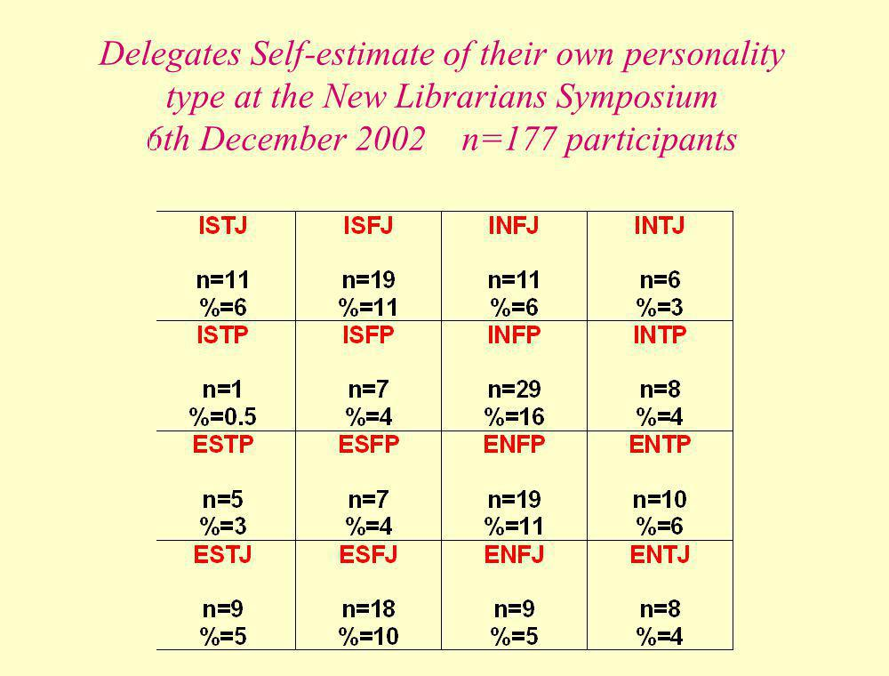Delegates Self-estimate of their own personality type at the New Librarians Symposium 6th December 2002 n=177 participants