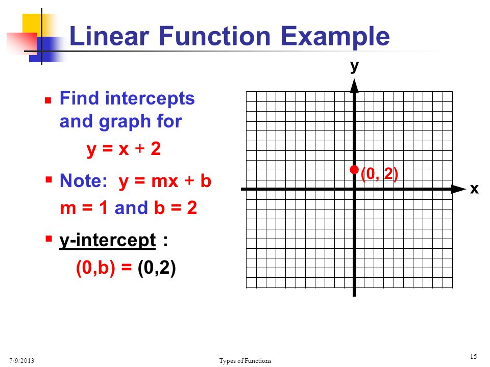 Linear Function Example