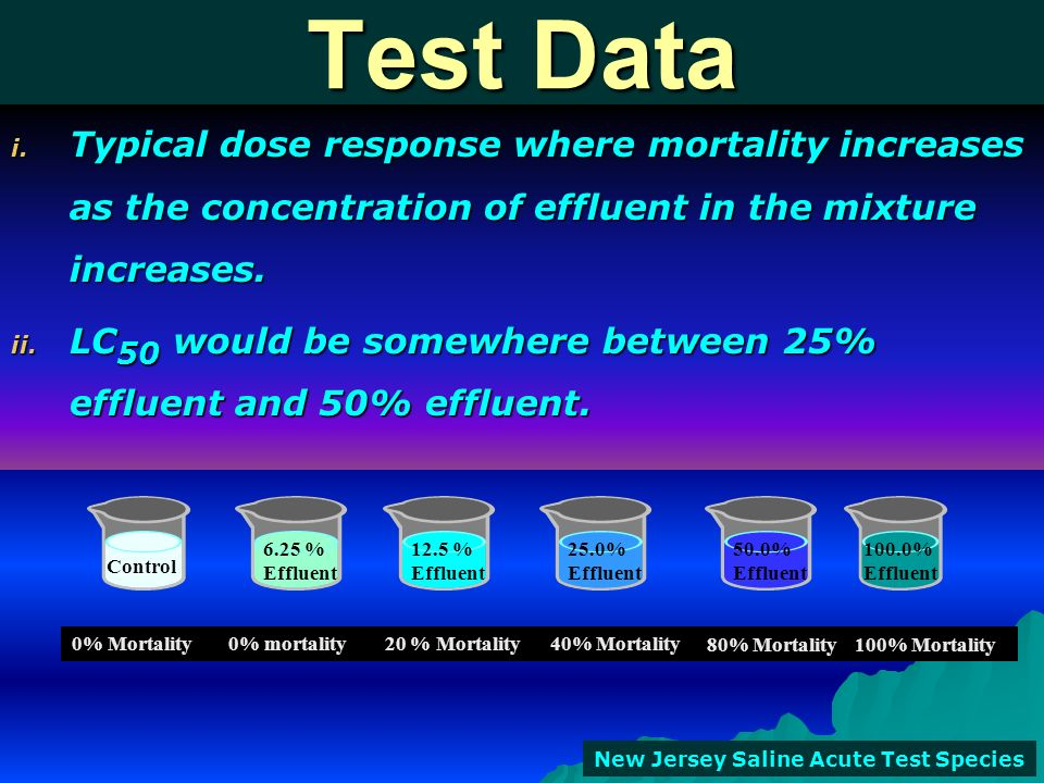 Test Data Typical dose response where mortality increases as the concentration of effluent in the mixture increases.