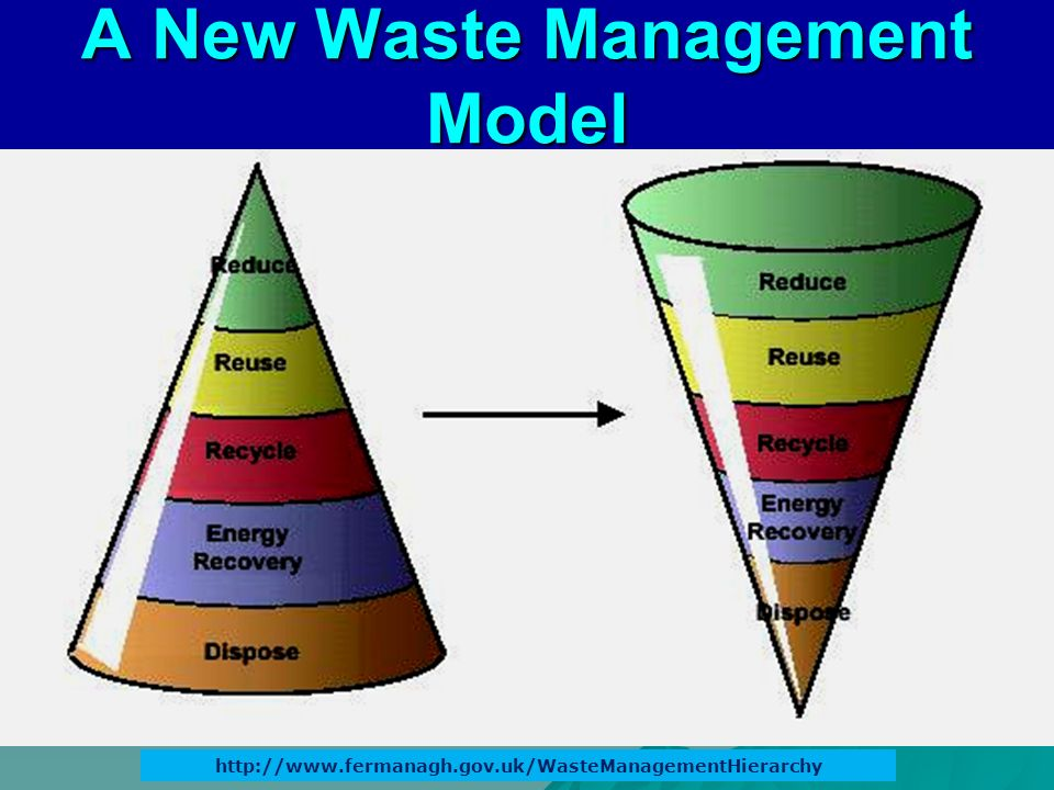 A New Waste Management Model