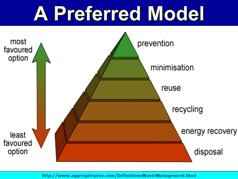 A Preferred Model http://www.aggregatepros.com/DefinitionsWasteManagement.html
