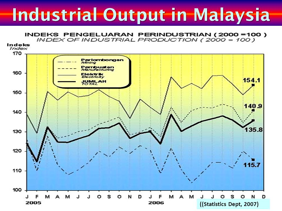 Industrial Output in Malaysia