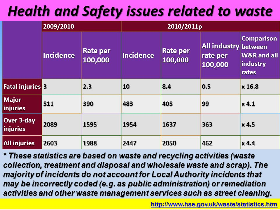Waste Impacts to Safety and Health - ppt video online download
