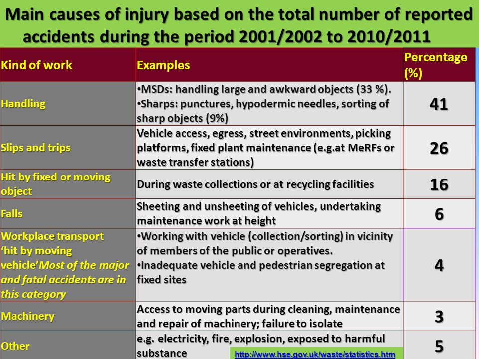 Main causes of injury based on the total number of reported accidents during the period 2001/2002 to 2010/2011