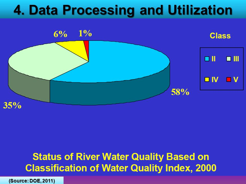 4. Data Processing and Utilization