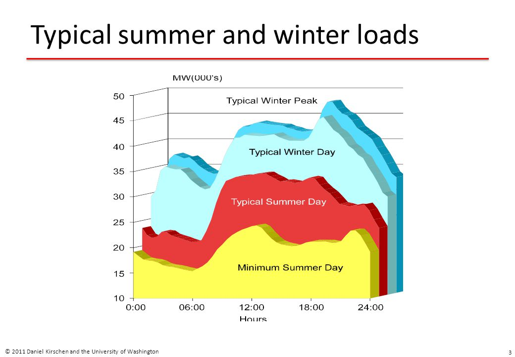 Typical summer and winter loads