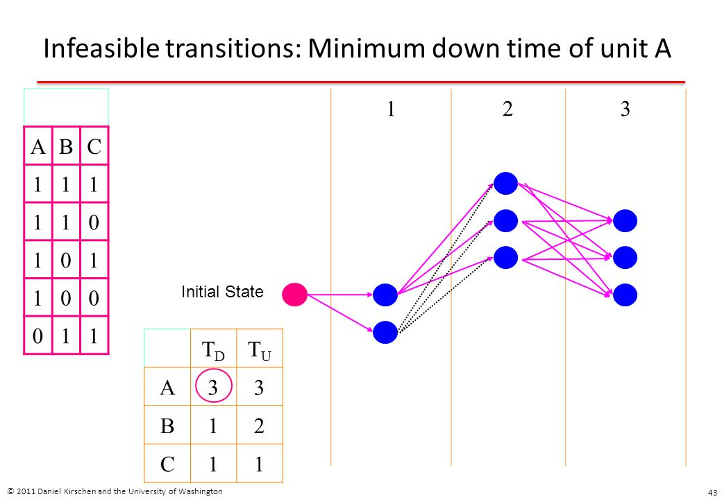 Infeasible transitions: Minimum down time of unit A