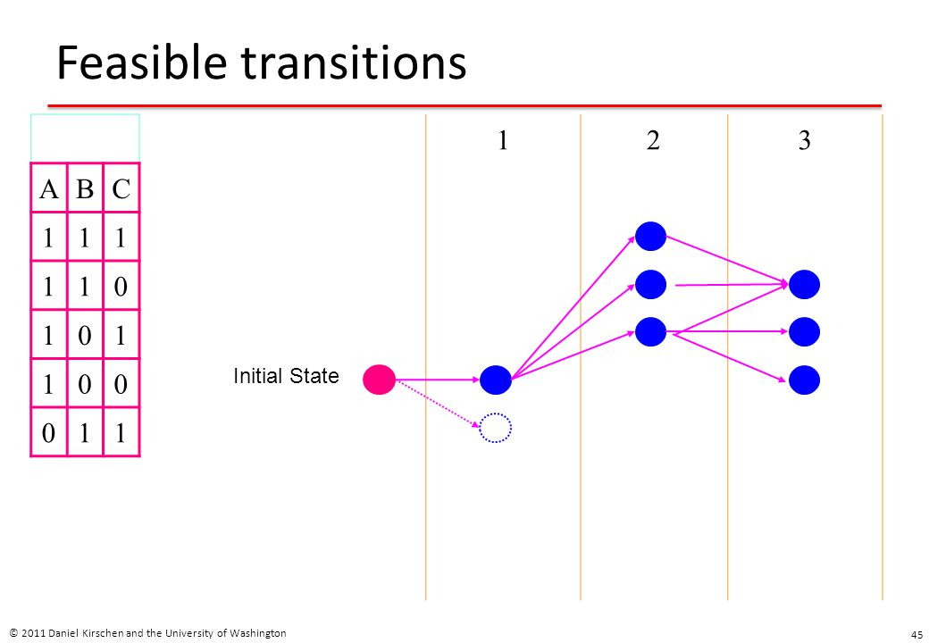 Feasible transitions A B C 1 1 2 3 Initial State