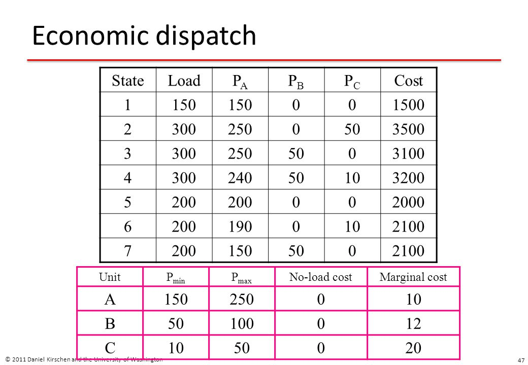 Economic dispatch State Load PA PB PC Cost 1 150 1500 2 300 250 50