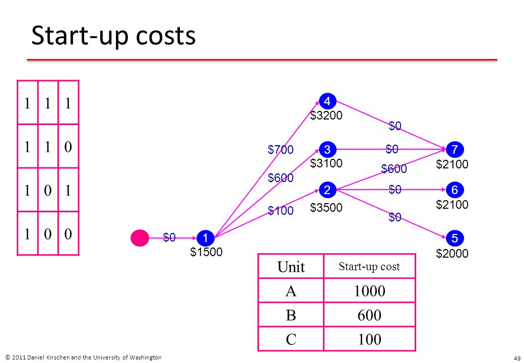 Start-up costs 1 Unit A 1000 B 600 C 100 4 $3200 $0 $700 3 $0 7 $3100