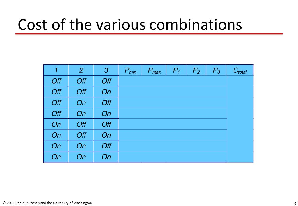 Cost of the various combinations