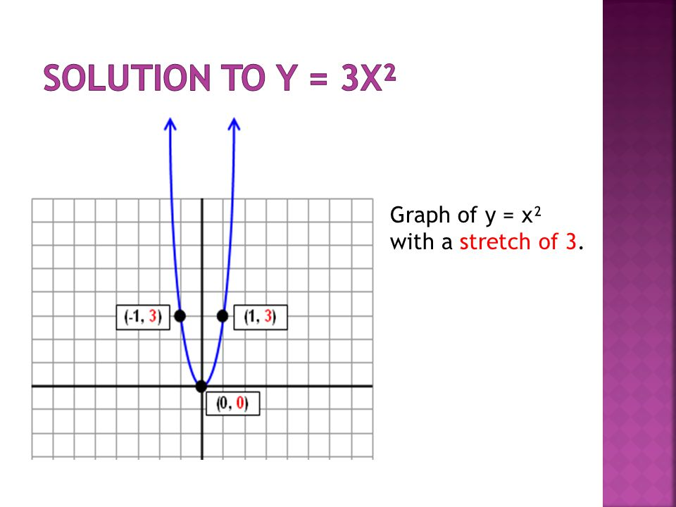 Solution to y = 3x² Graph of y = x² with a stretch of 3.