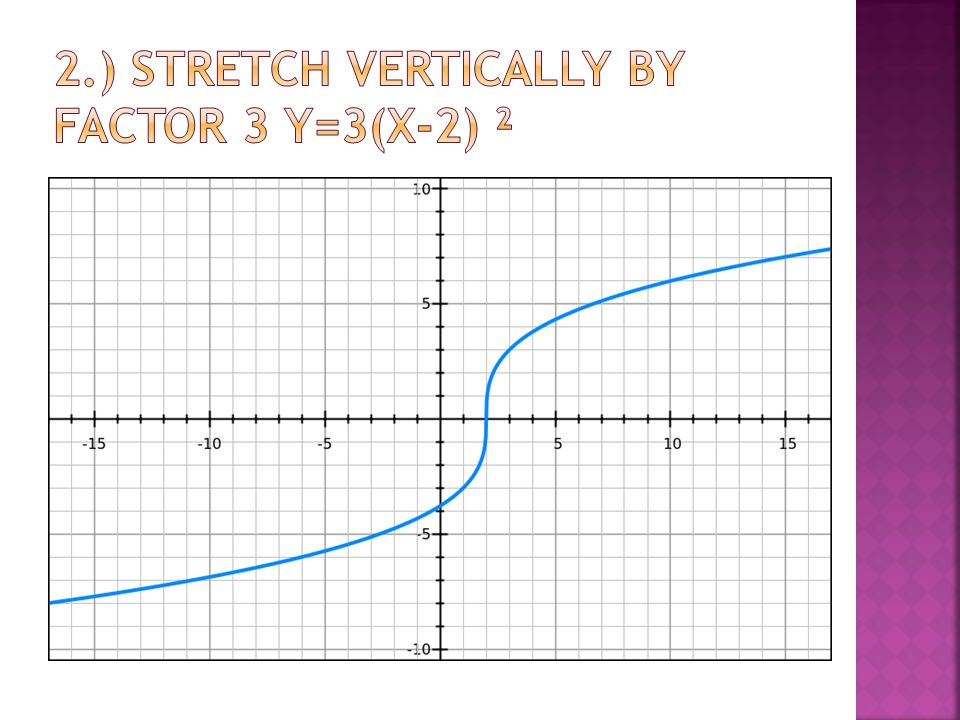 2.) Stretch Vertically by factor 3 y=3(x-2) ²