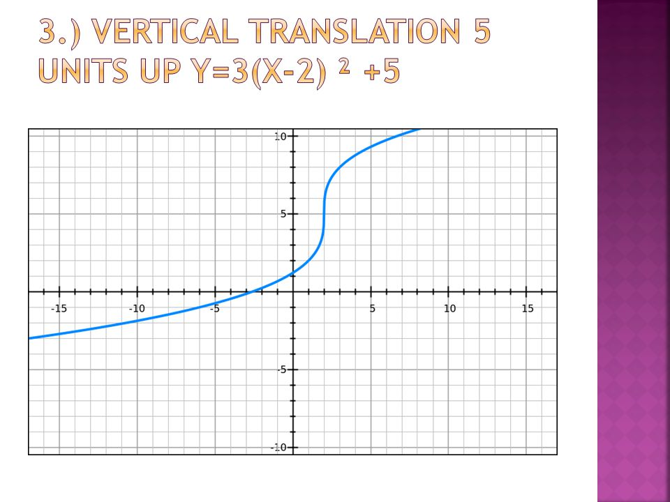 3.) Vertical Translation 5 units up y=3(x-2) ² +5