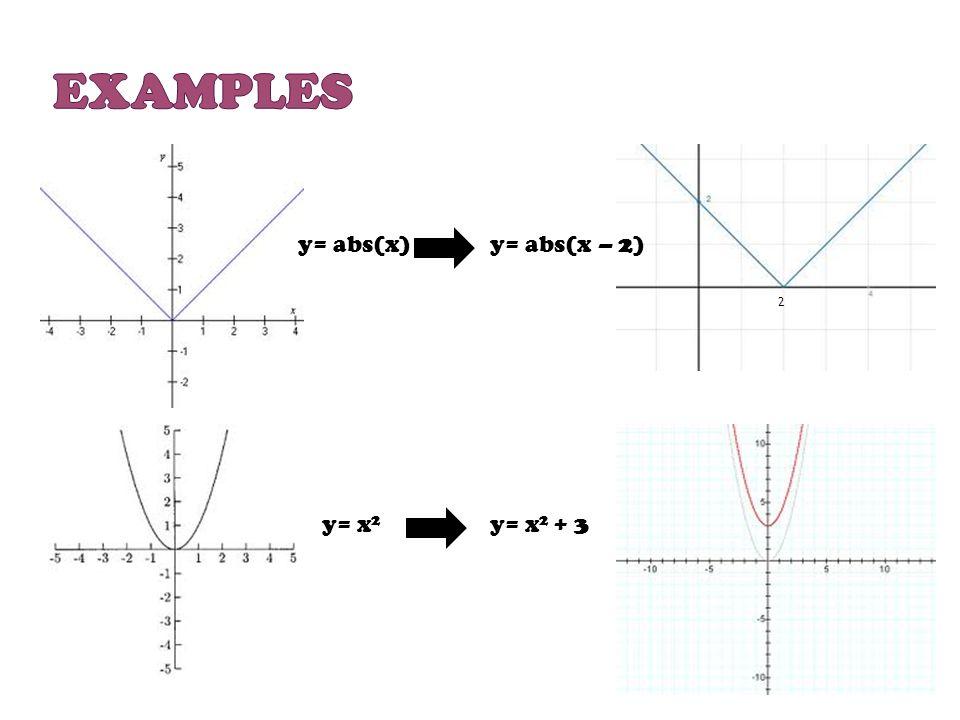 Examples y= abs(x) y= abs(x – 2) 2 y= x2 y= x2 + 3