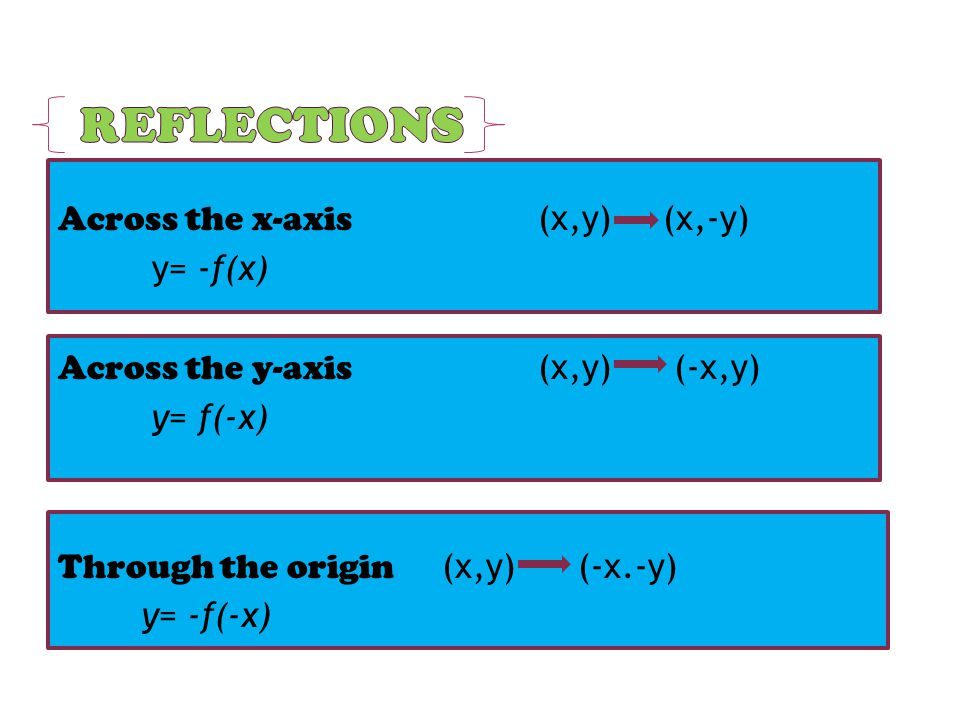 Reflections Across the x-axis (x,y) (x,-y) y= -f(x) Across the y-axis (x,y) (-x,y) y= f(-x) Through the origin (x,y) (-x.-y) y= -f(-x)