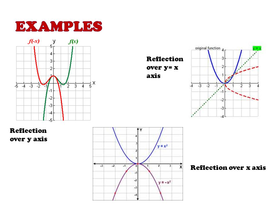 Examples Reflection over y= x axis Reflection over y axis